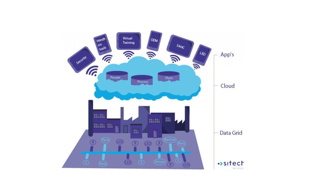 Technisch Dienstverlener Sitech, sluit Partner Managed Cloud overeenkomst met SAP